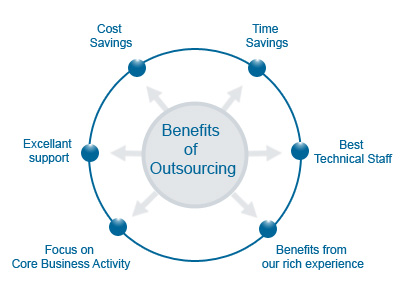 outsource-to-india-advantages